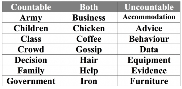 What are countable and uncountable nouns?