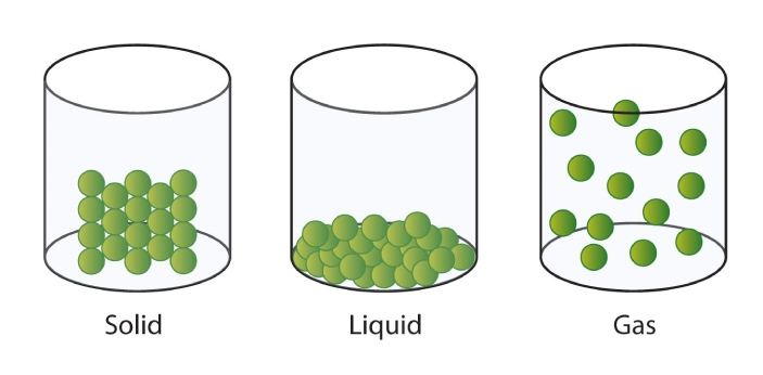 Gases and liquids are two of the states of matter in science. Others are solids and plasma.