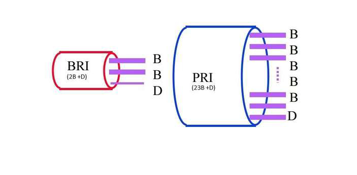 BRI and PRI are both ISDN (Integrated Service Digital Network). BRI is an abbreviation for Basic