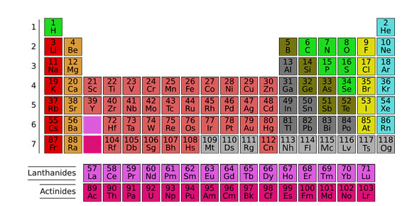 What do all elements in the periodic table have in common proprofs what do all elements in the periodic table have in common urtaz Image collections