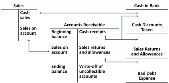 How do the tests of controls and substantive tests of transactions affect the tests of details of balances?