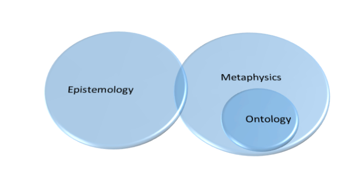 There are about six branches of philosophy. All these branches are active areas where philosophers