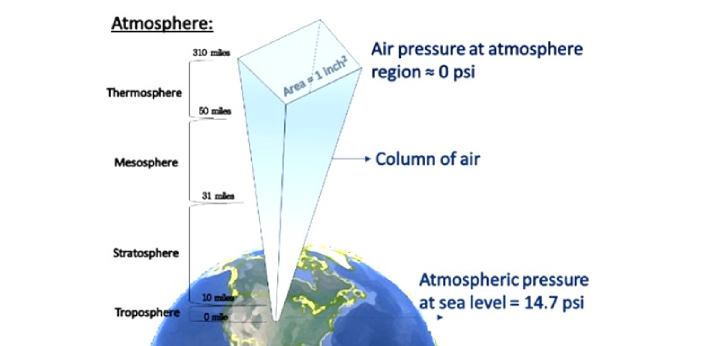 By definition, standard sea-level pressure or atmospheric pressure is 14.70 pounds per square inch