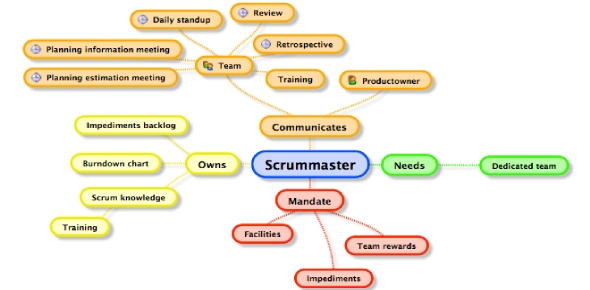 What is the ScrumMaster's role in the Sprint Retrospective