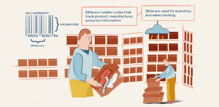 SKU means Stock Keeping Unit. The primary purpose of this is to make sure that you will know how