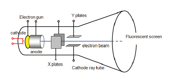 Cathode ray tubes are technology used to ultimately procure a picture. A cathode ray tube takes an