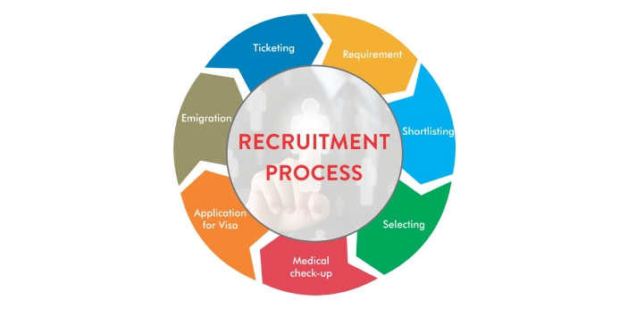 Staffing and recruiting are two essential functions of any human resources department. Having the