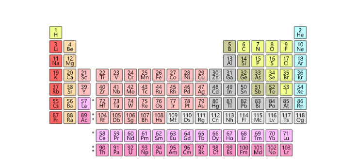 Silicon, a naturally existing element that takes the 14th position on the periodic table, has