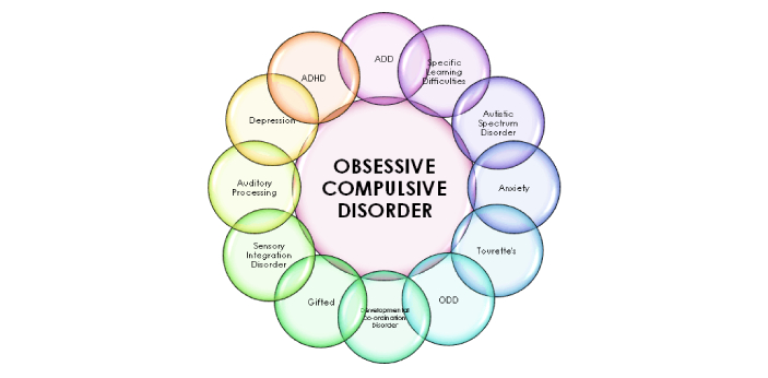 OCD and perfectionism might have some similarities, but they are not the same. Obsessive-Compulsive