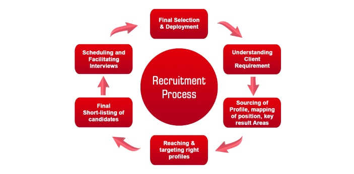 Recruitment is the process by which the company would need to look for the right candidates in