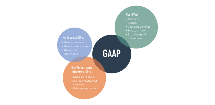GAAP or Generally Accepted Accounting Principles show business transactions that are based on the