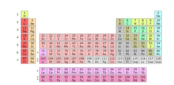 What is the electron configuration for chromium?