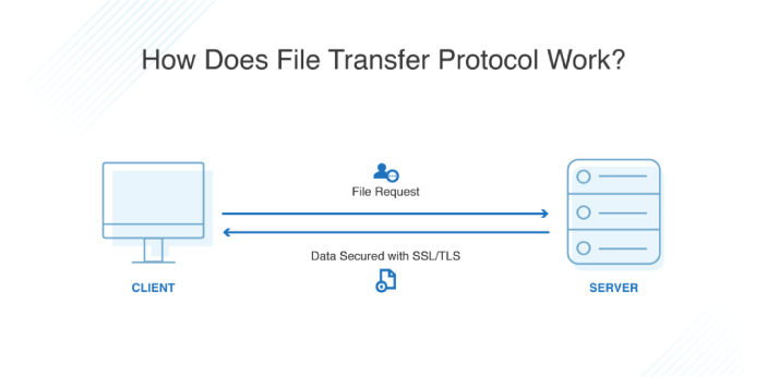 FTP stands for File Transfer Protocol and is a user-based password network protocol to transfer