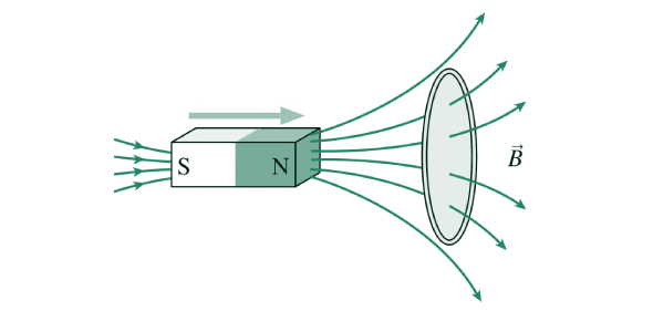 What is Faraday's law of induction?