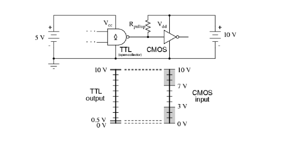 TTL stands for Transistor-Transistor logic, and it is a classification of cohesive circuits. CMOS