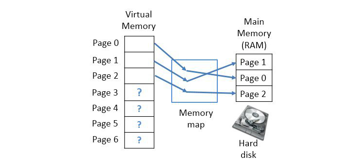 Virtual and Cache memory are two types of memory out of many that exist. Both differ in some ways.