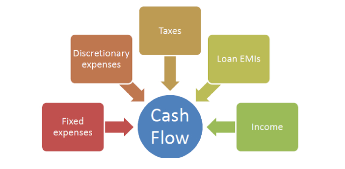 Cash Flow and Fund Flow are statements used by investors and others in the financial industry. Cash