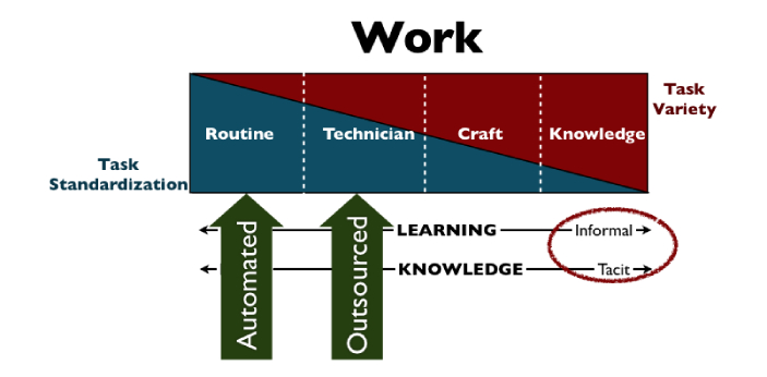 """When you say a task, this means """"work."""" This is something that you have to do in order"""