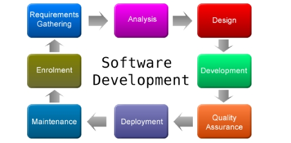 What is the best Application Development Software?