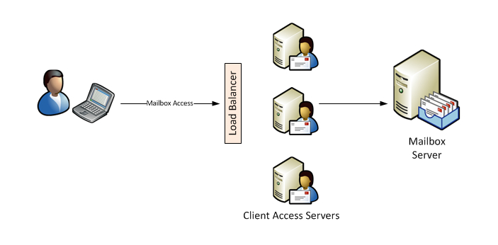 Standard and Enterprise are two types of Exchange Server 2010 editions. Hosted by Microsoft,