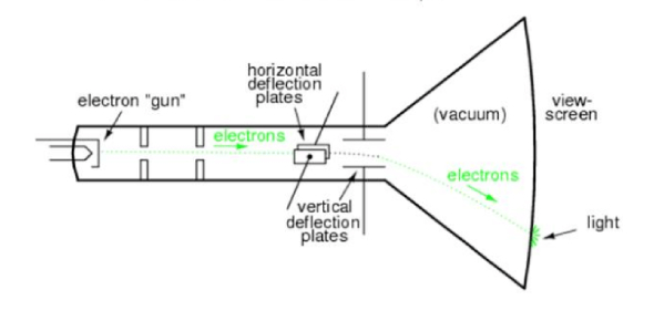 Electron beams play a significant role in welding; specifically when you want a job done that is