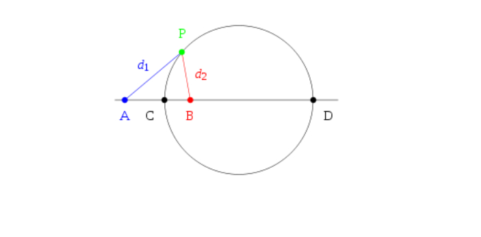 Circle and eclipse are mostly discussed in mathematics, and they usually come with problems that