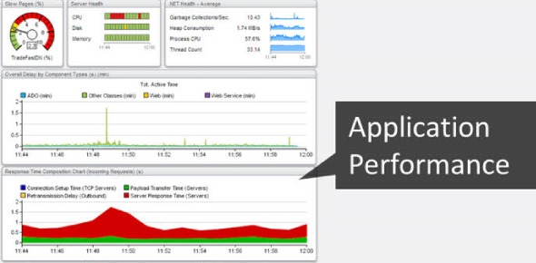 What is the best Application Performance Management Software?
