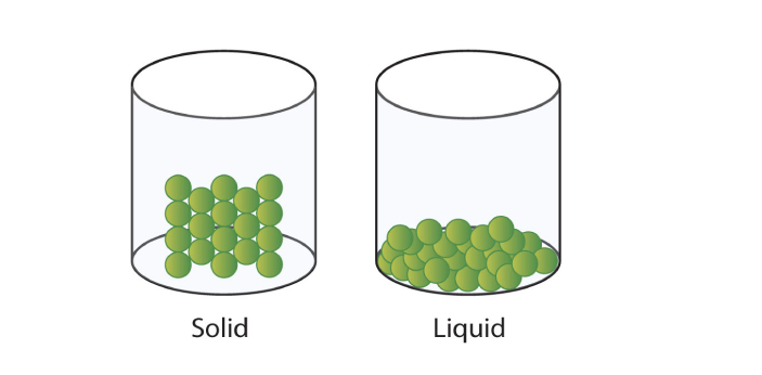 Solid and liquid are both states of matter, where along with gas, they occupy space. At first