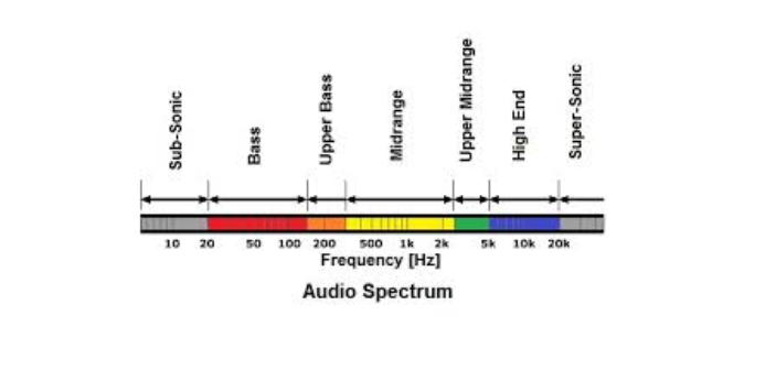 Treble and bass are known to be high-end frequencies. Treble is known to be a little bit higher as