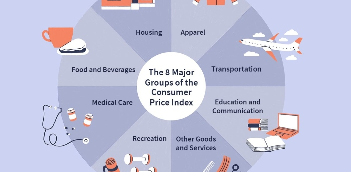 CPI or consumer price index is a report compiled monthly by the Bureau of Labor Statistics. The