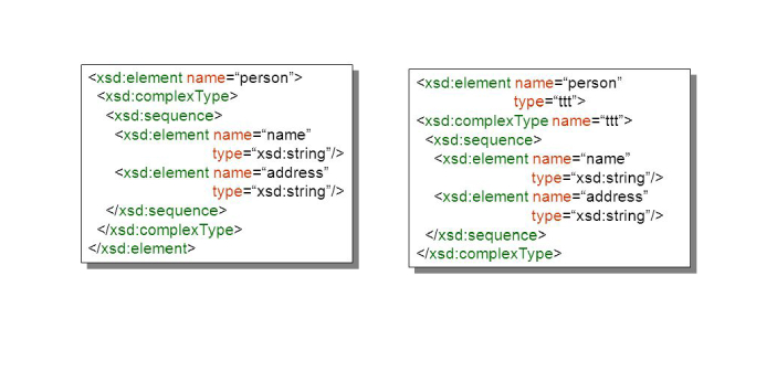 Both XML schema and DTD are used to show the structure and everything that an XML document
