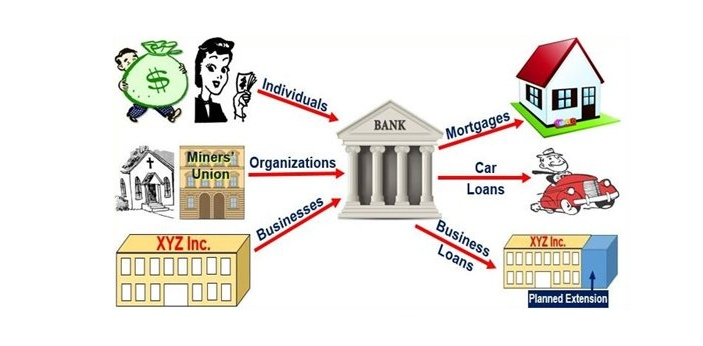 Commercial banks are financial institutions that take deposits from the public that are repayable