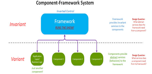 What is the characteristic of the lightning component framework?