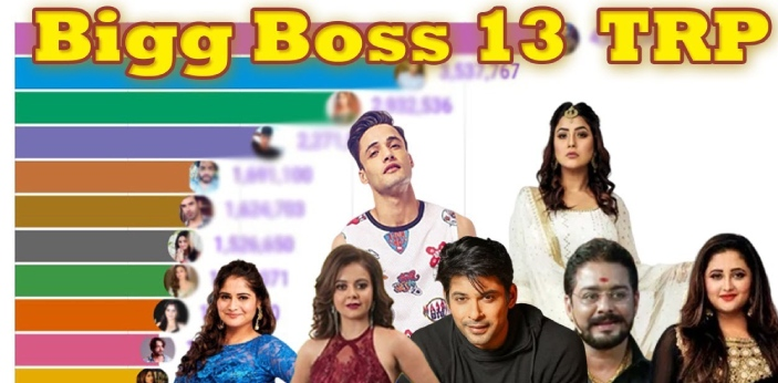 According to Bigg Boss's recent season of Bigg Boss which is season 13 has gained the highest