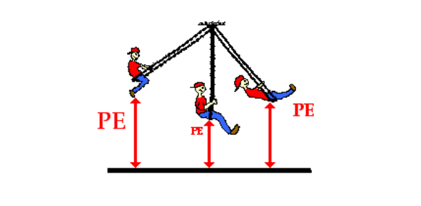 Which of the following has the most potential energy?