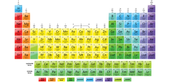 Elements are organized via the period table which lists the elements according to their atomic