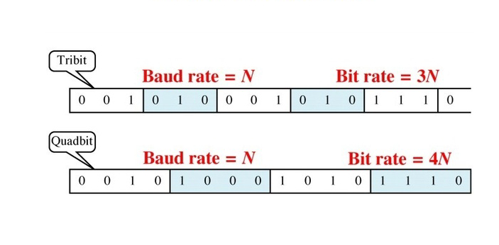 Bit rate and baud rate are two types of rates that are important to data communication. Bit rate is