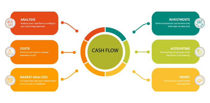 Making a statement which shows any discrepancies in the cash balance and bank balance from the