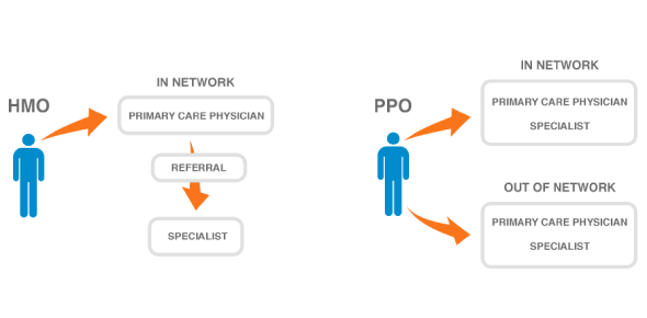 PPO stands for the preferred-provider organization while POS means Point of Service. It can be