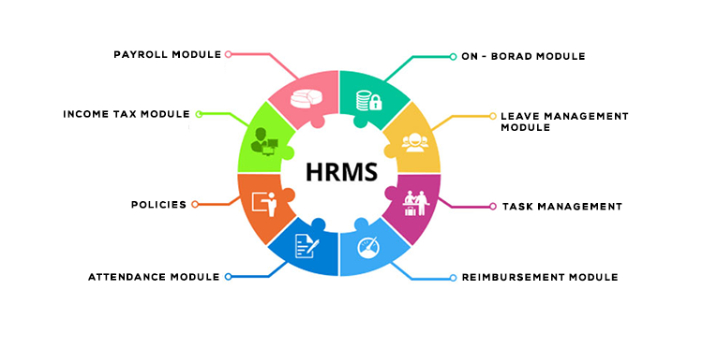 The Human Resource Management System and the Human Resource Information System are sometimes used