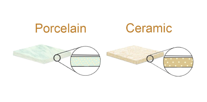 Ceramic and Porcelain are materials which can be used for a lot of things. They are used for