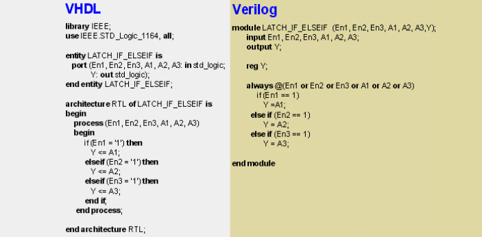 Verilog and VHDL are hardware description languages which are used to write programs for electronic