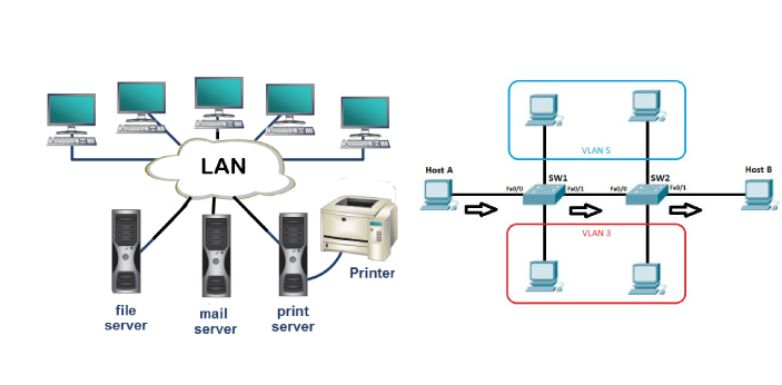 Local Area Network is otherwise known as LAN, whereas VLAN is the Virtual LAN. LAN is a local