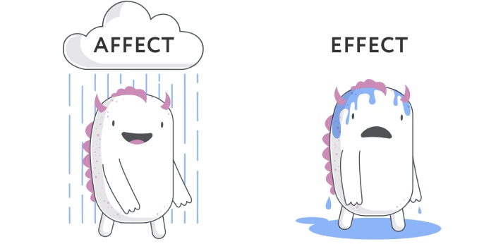 Majorly, affect is used as a verb, while the effect is used as a noun, though the effect can also
