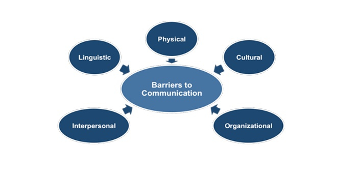 Barriers to communication can be defined as things that hinder effective communication. When there