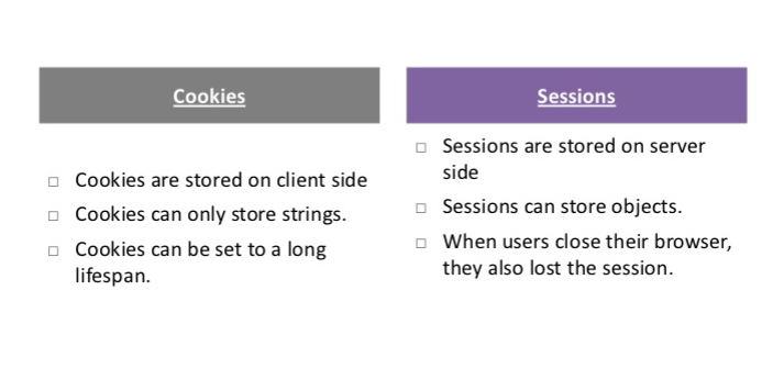 Cookies refer to a collection of data, usually the client-side of a web browser. It stores