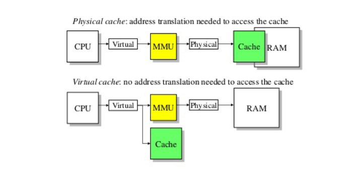 Cache and virtual memory are terms you often see on your computer screen, and you might have no