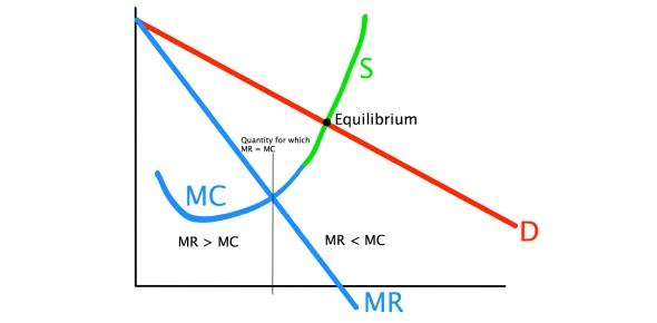 Where does MR = MC rule apply?