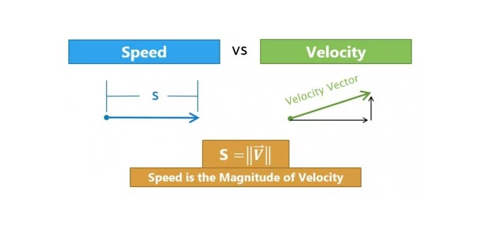 Velocity and Speed are terms used in physics. Both are used to calculate the distance between two
