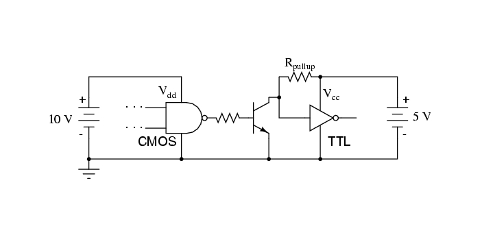 CMOS and TTL are both classifications of integrated circuits. CMOS stands for 'Complementary